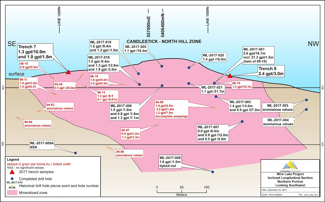 Candlestick - North Hill Zone Long Section